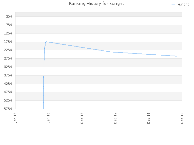 Ranking History for kuright