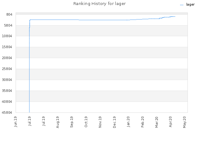 Ranking History for lager