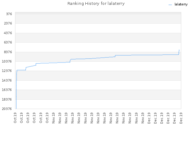 Ranking History for lalaterry
