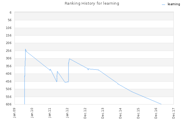 Ranking History for learning