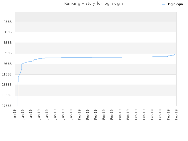 Ranking History for loginlogin