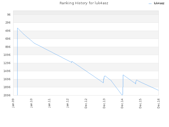 Ranking History for luk4asz