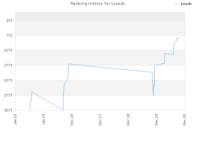 Ranking History for luxedo