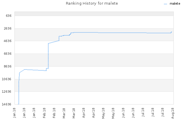 Ranking History for malete