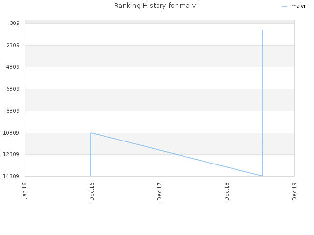 Ranking History for malvi