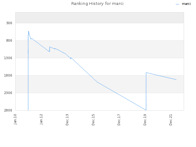 Ranking History for marci