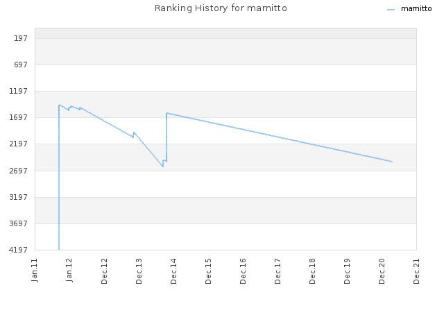 Ranking History for marnitto