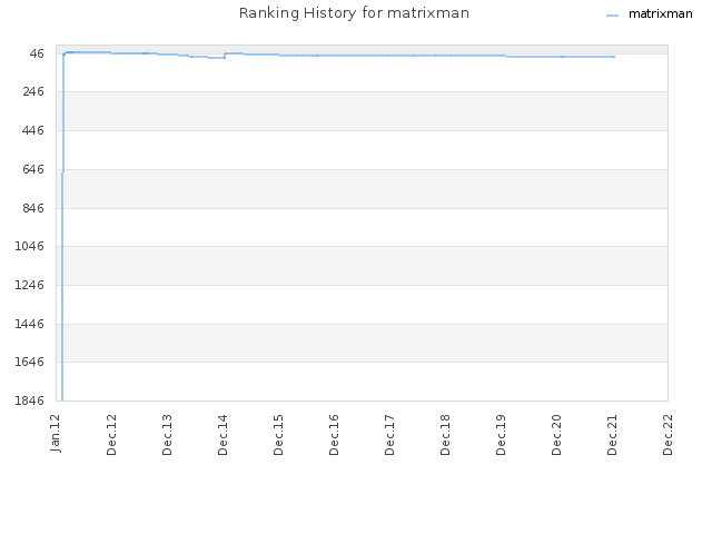 Ranking History for matrixman