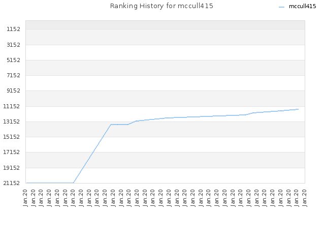 Ranking History for mccull415
