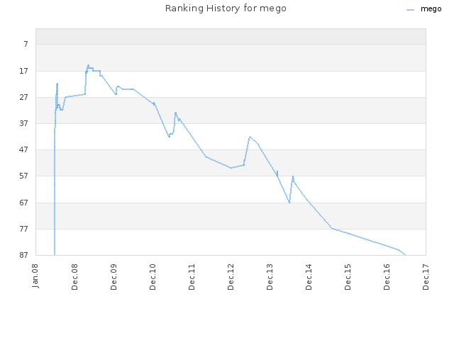 Ranking History for mego
