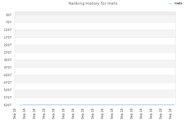 Ranking History for mets