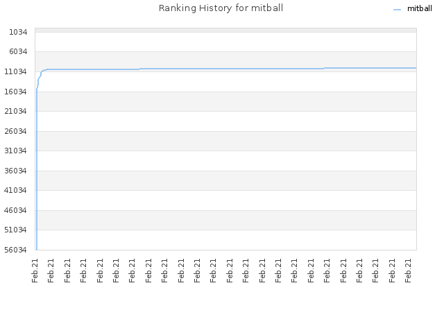 Ranking History for mitball