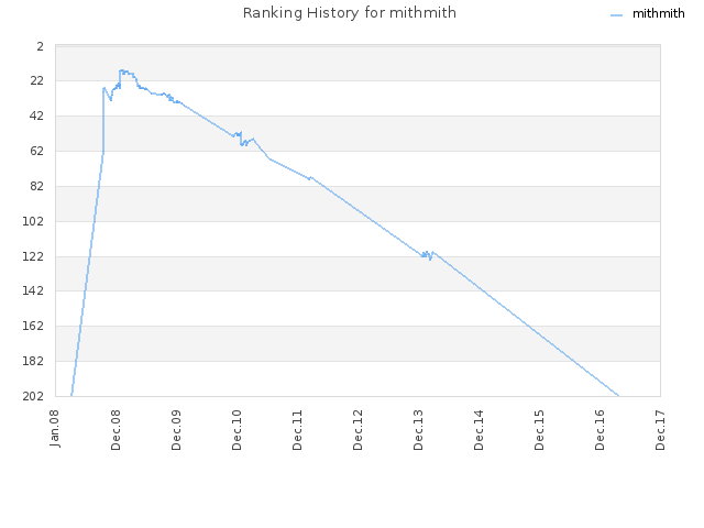 Ranking History for mithmith