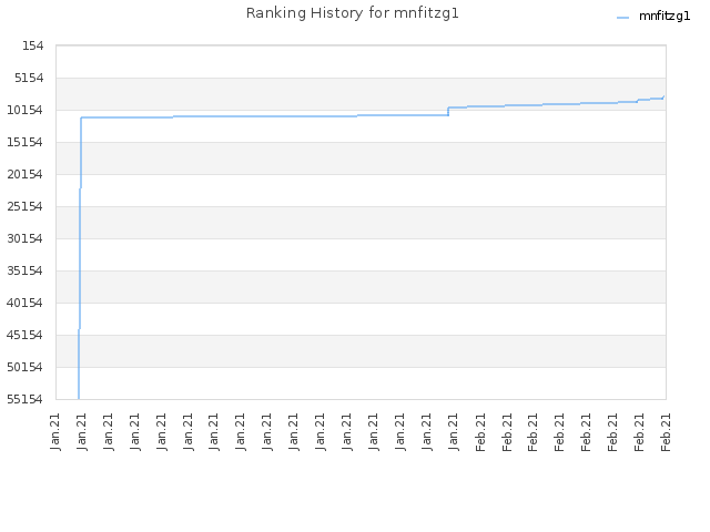 Ranking History for mnfitzg1