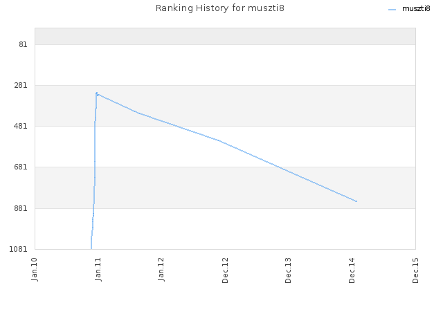 Ranking History for muszti8