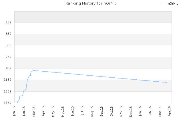 Ranking History for nOrNIc