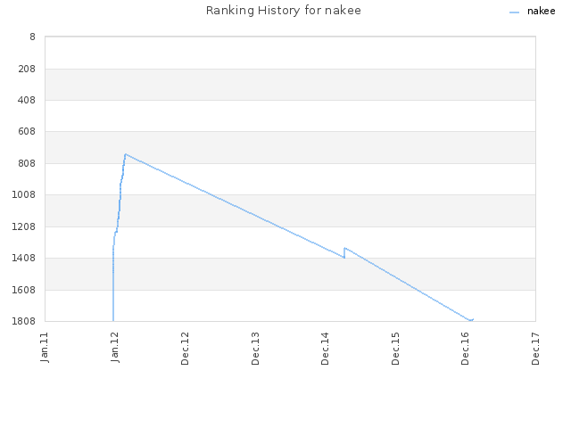 Ranking History for nakee