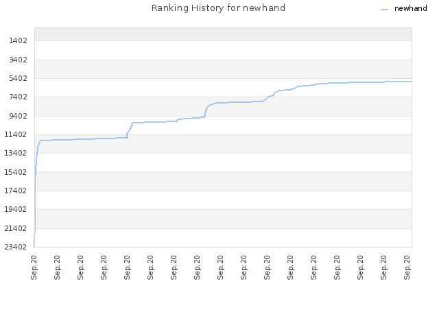 Ranking History for newhand
