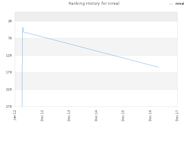 Ranking History for nireal