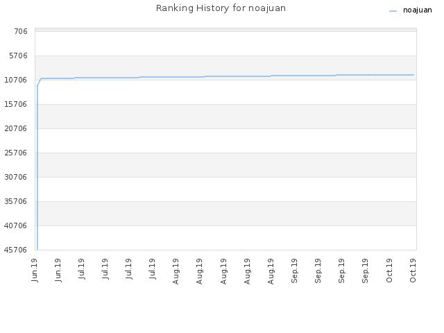 Ranking History for noajuan