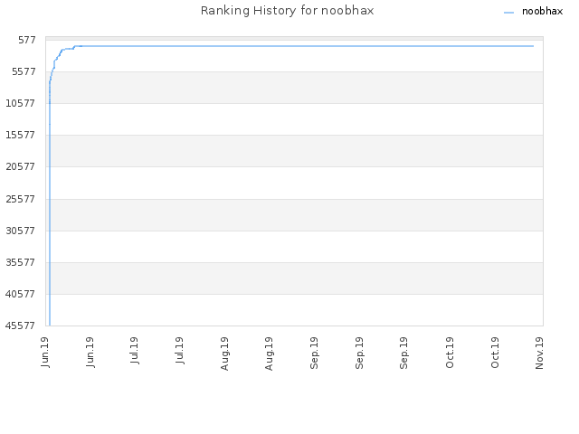 Ranking History for noobhax