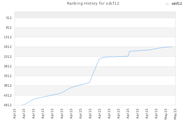 Ranking History for odcf12