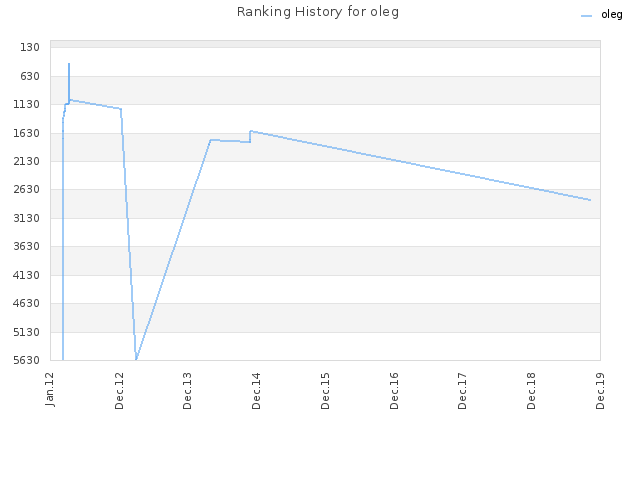 Ranking History for oleg