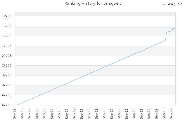 Ranking History for omiguelc