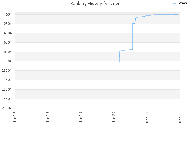 Ranking History for onon