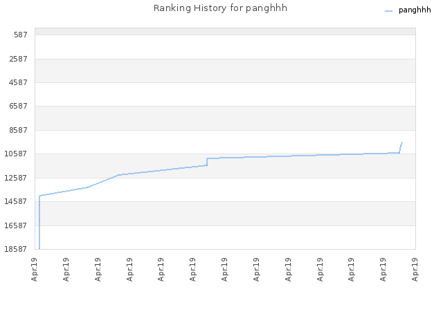 Ranking History for panghhh