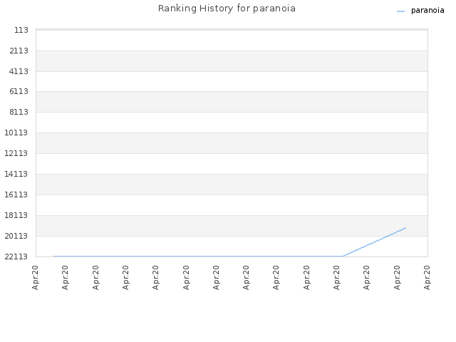 Ranking History for paranoia