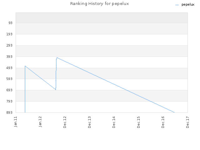 Ranking History for pepelux