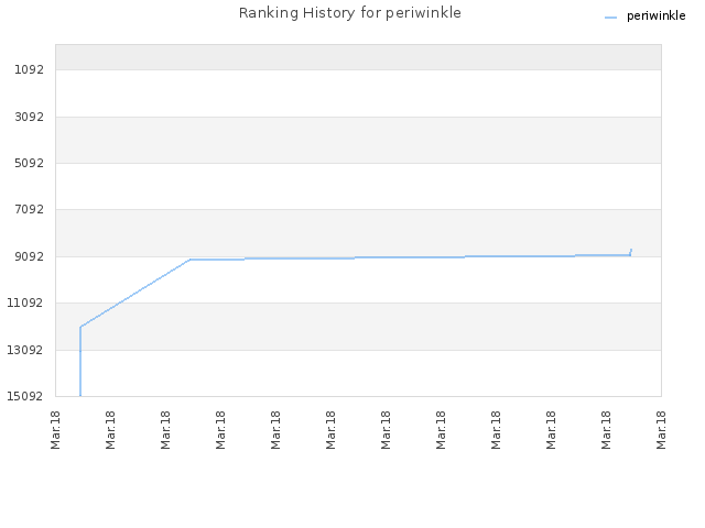 Ranking History for periwinkle