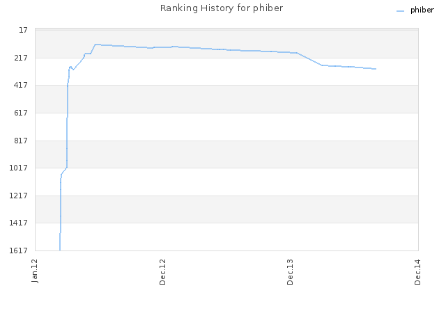 Ranking History for phiber