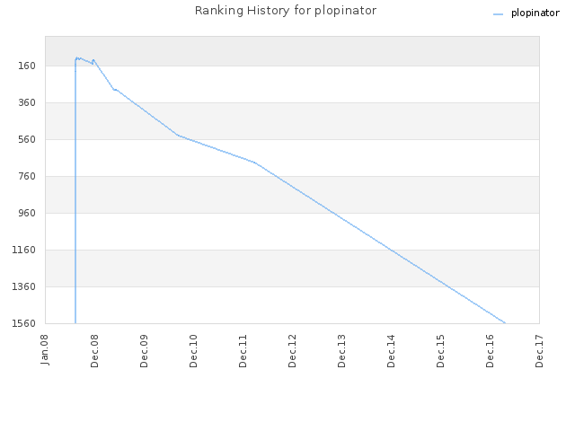 Ranking History for plopinator