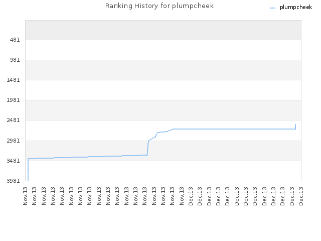 Ranking History for plumpcheek