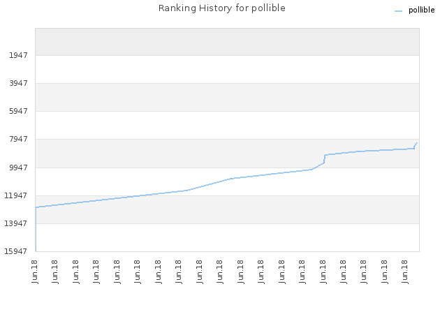 Ranking History for pollible