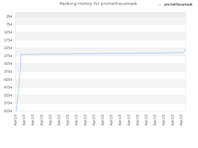 Ranking History for prometheusmask