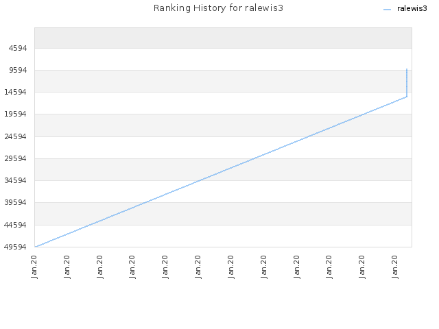 Ranking History for ralewis3