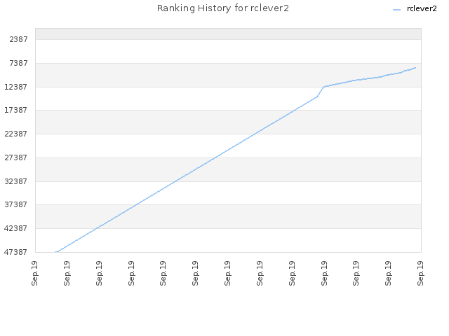 Ranking History for rclever2