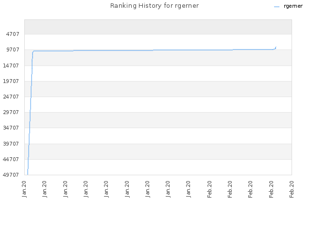 Ranking History for rgerner