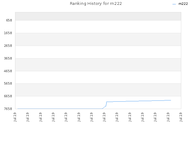 Ranking History for rn222