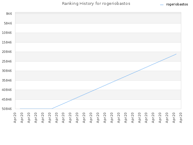 Ranking History for rogeriobastos