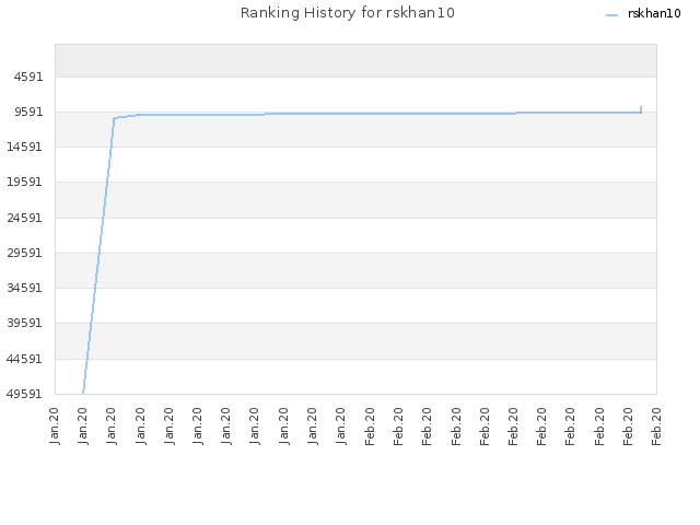 Ranking History for rskhan10