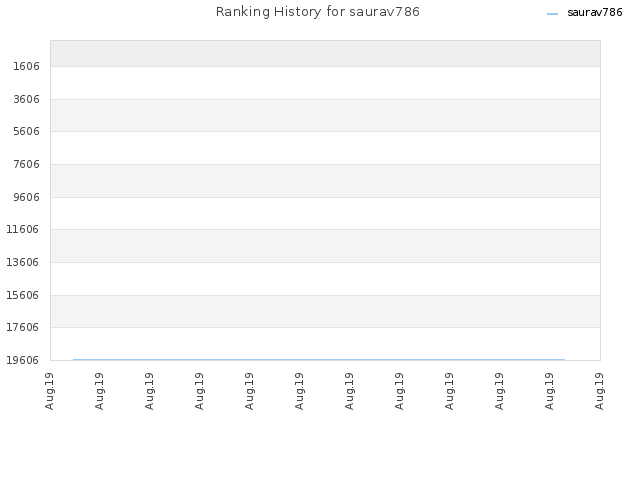 Ranking History for saurav786