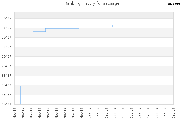 Ranking History for sausage