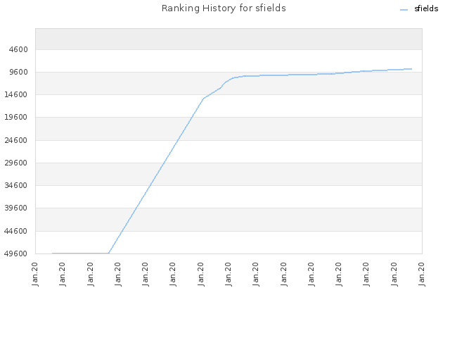 Ranking History for sfields