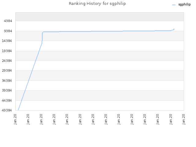Ranking History for sgphilip