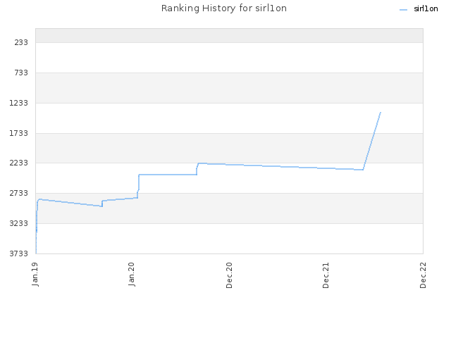 Ranking History for sirl1on