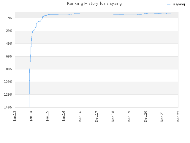 Ranking History for sisyang